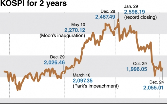 [News Focus] Indices unfavorable to Moon's 'quality of life' motto