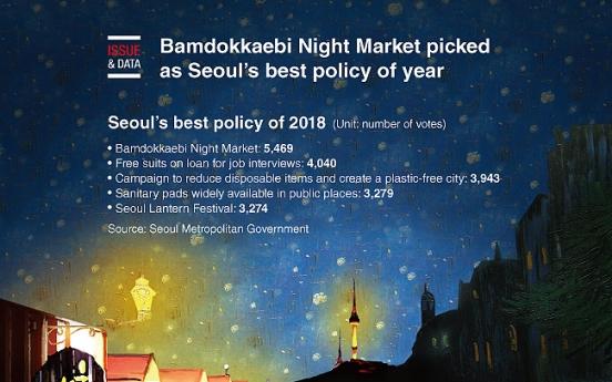 [Graphic News] Bamdokkaebi Night Market picked as Seoul's best policy of year
