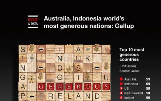 [Graphic News] Australia, Indonesia world's most generous nations: Gallup