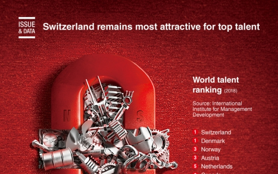 [Graphic News] Switzerland remains most attractive for top talent