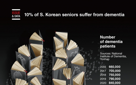 [Graphic News] 10% of S. Korean seniors suffer from dementia