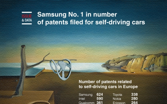[Graphic News] Samsung No. 1 in number of patents filed for self-driving cars