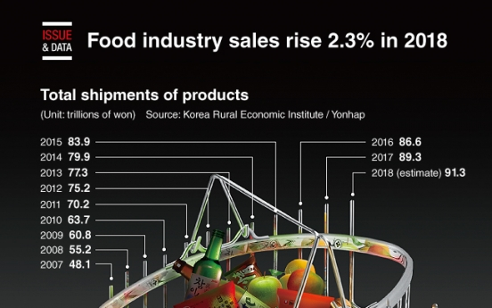 [Graphic News] Food industry sales rise 2.3% in 2018