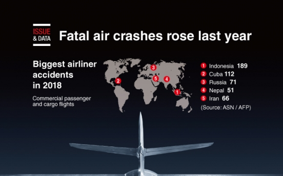 [Graphic News] Fatal air crashes rose last year