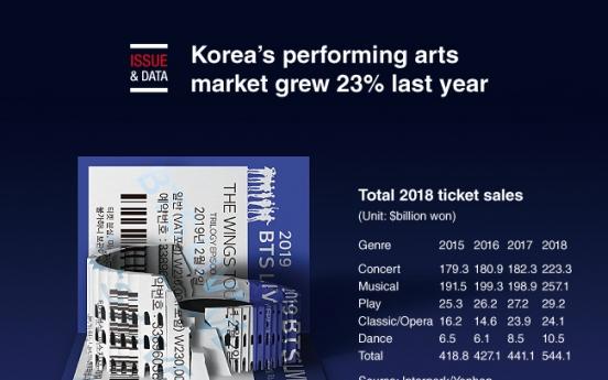 [Graphic News] Korea's performing arts market grew 23% last year