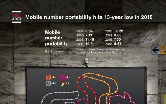 [Graphic News] Mobile number portability hits 13-year low in 2018
