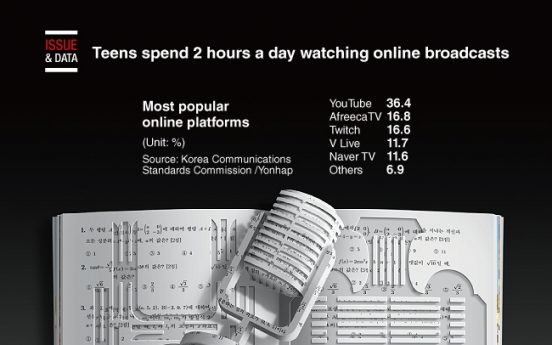 [Graphic News] Korean teens spend 2 hours daily on online broadcasts