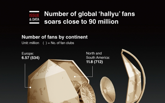 [Graphic News] Number of global 'hallyu' fans soars close to 90 million