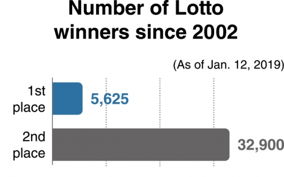 [News Focus] 16-years on, Lotto still generates disputes, complaints