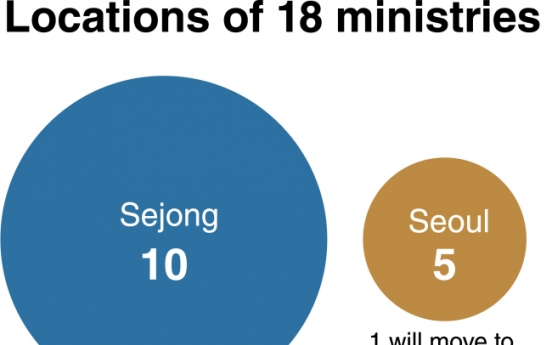 [News Focus] Sejong City strives to provide offices for lawmakers, president