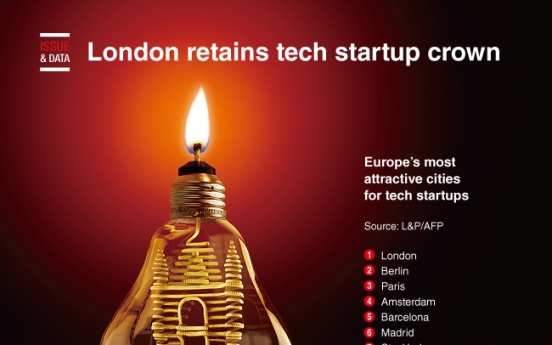 [Graphic News] London retains tech startup crown