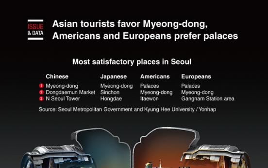 [Graphic News] Asian tourists favor Myeong-dong, but Americans and Europeans prefer Seoul's palaces