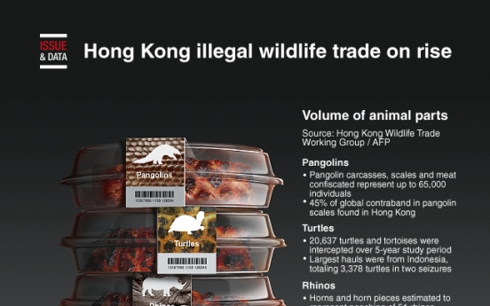 [Graphic News] Hong Kong illegal wildlife trade on rise