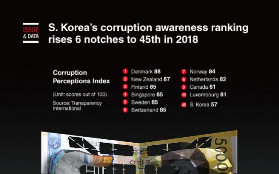 [Graphic News] S. Korea's corruption awareness ranking rises 6 notches to 45th in 2018