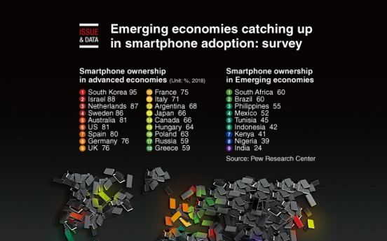 [Graphic News] Emerging economies catching up in smartphone adoption: survey