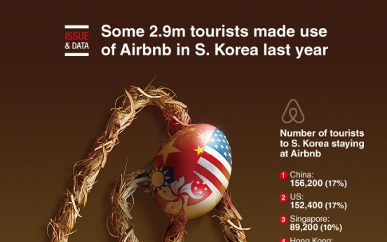[Graphic News] Some 2.9m tourists made use of Airbnb in S. Korea last year