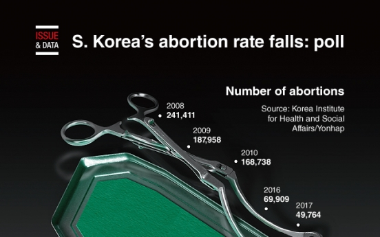 [Graphic News] S. Korea's abortion rate falls: poll