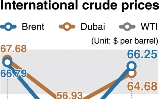 [News Focus] Gasoline prices set to bounce back amid reduced output