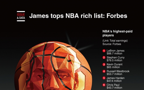 [Graphic News] James tops NBA rich list: Forbes
