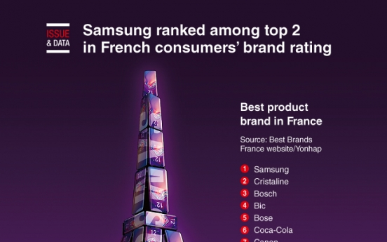[Graphic News] Samsung ranked among top 2 in French consumers' brand rating