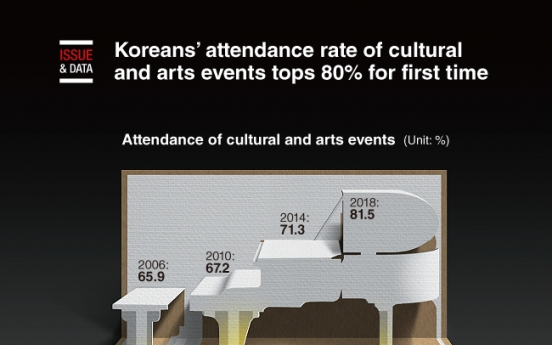 [Graphic News] Koreans' attendance rate of cultural and arts events tops 80% for first time