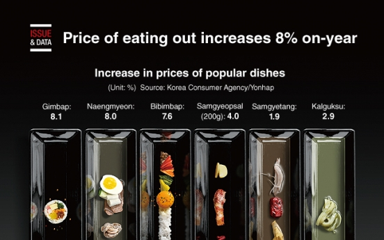 [Graphic News] Price of eating out increases 8% on-year