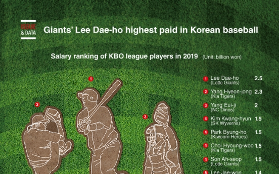 [Graphic News] Giants' Lee Dae-ho highest paid in Korean baseball