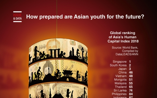 [Graphic News] How prepared are Asian youth for the future?