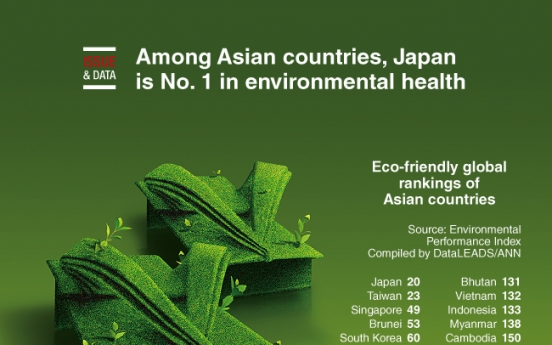 [Graphic News] Among Asian countries, Japan is No. 1 in environmental health