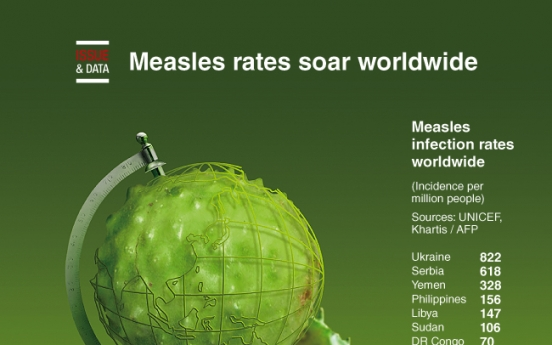 [Graphic News] Measles rates soar worldwide