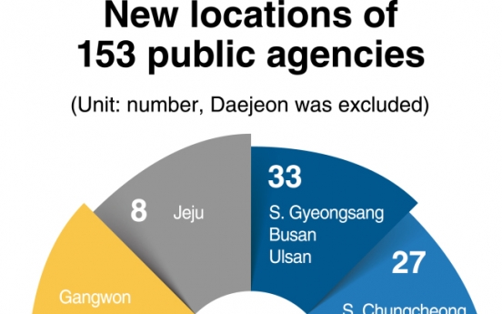[News Focus] More state-run agencies likely to move out from Seoul