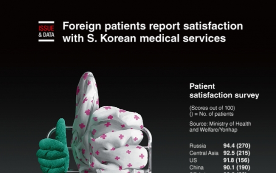 [Graphic News] Foreign patients report satisfaction with S. Korean medical services