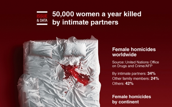 [Graphic News] 50,000 women a year killed by intimate partners