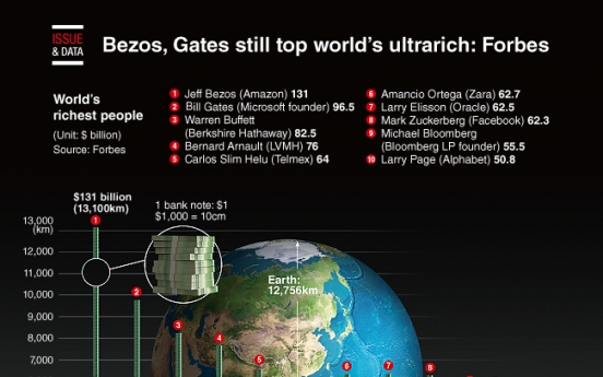 [Graphic News] Bezos, Gates still top world's ultrarich: Forbes