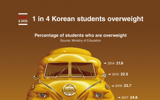 [Graphic News] 1 in 4 Korean students overweight