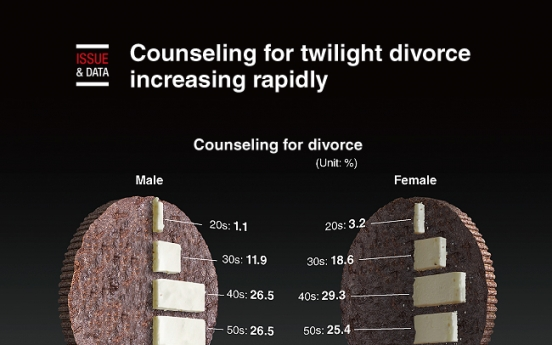 [Graphic News] Counseling for twilight divorce increasing rapidly