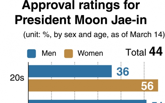 [News Focus] Will taxpayer-money be boon to Moon's approval ratings?