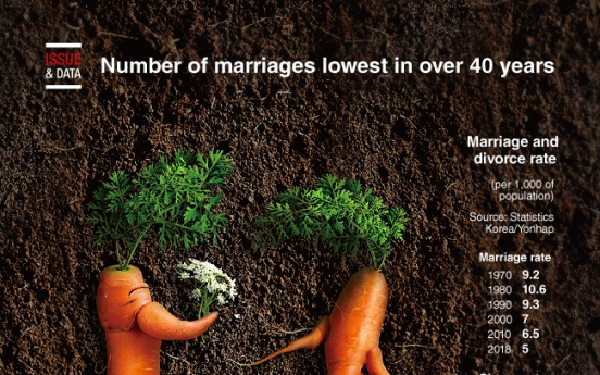 [Graphic News] Number of marriages lowest in over 40 years