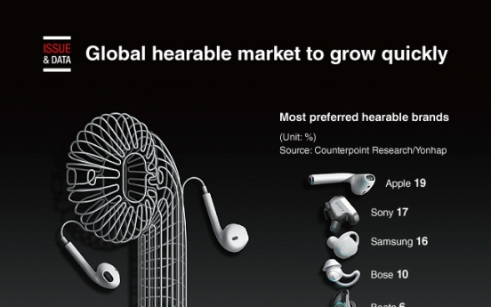 [Graphic News] Global hearable market to grow quickly