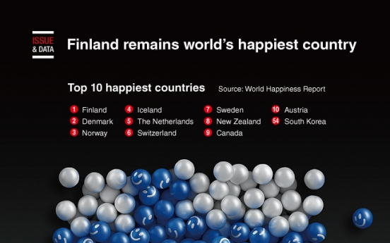 [Graphic News] Finland remains world's happiest country
