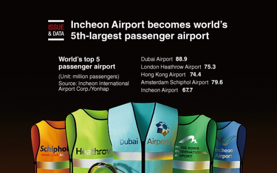 [Graphic News] Incheon Airport becomes world's 5th-largest passenger airport