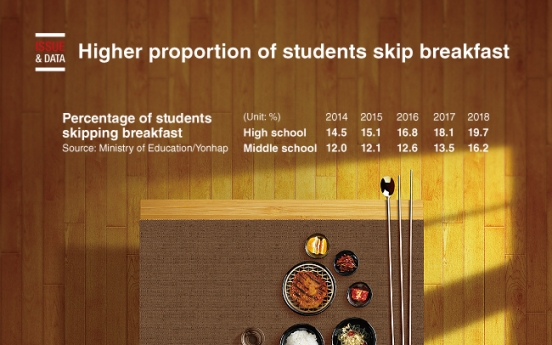 [Graphic News] Higher proportion of students skip breakfast