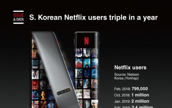 [Graphic News] S. Korean Netflix users triple in a year