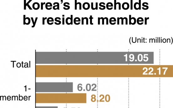 [News Focus] 2 in 5 Seoul households single-member in 2019