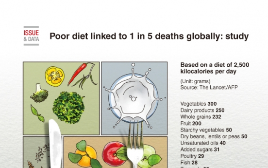 [Graphic News] Poor diet linked to 1 in 5 deaths globally: study