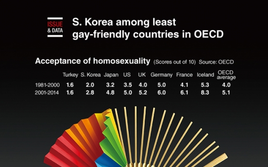 [Graphic News] S. Korea among least gay-friendly countries in OECD
