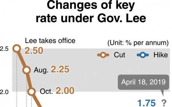 [News Focus] Korea's benchmark rate stays under 2% for 4 years