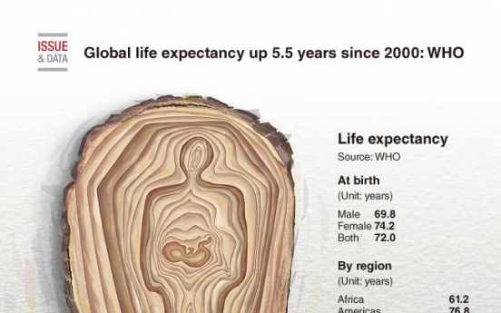 [Graphic News] Global life expectancy up 5.5 years since 2000: WHO