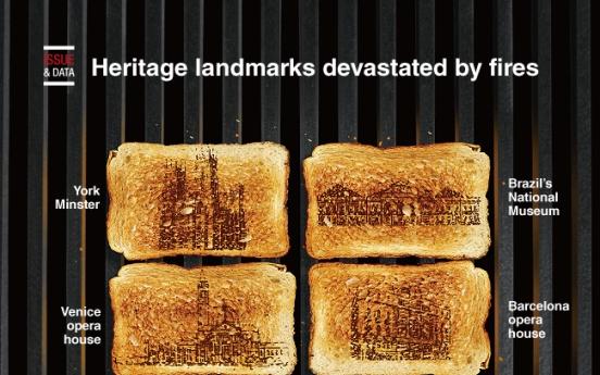 [Graphic News] Heritage landmarks devastated by fires
