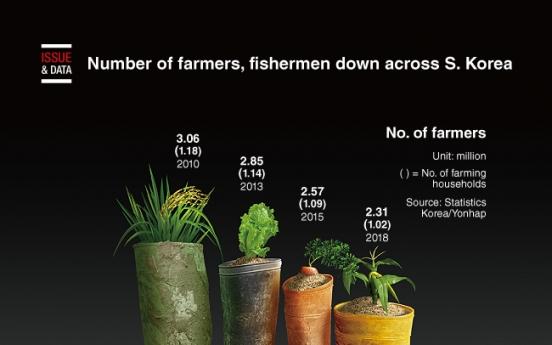 [Graphic News] Number of farmers, fishermen down across S. Korea